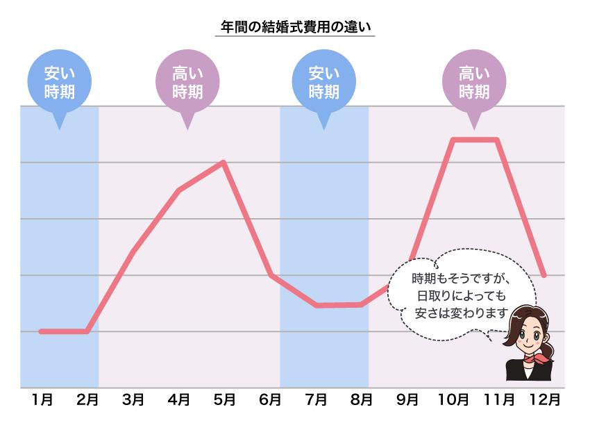 結婚式費用の推移を表したグラフ