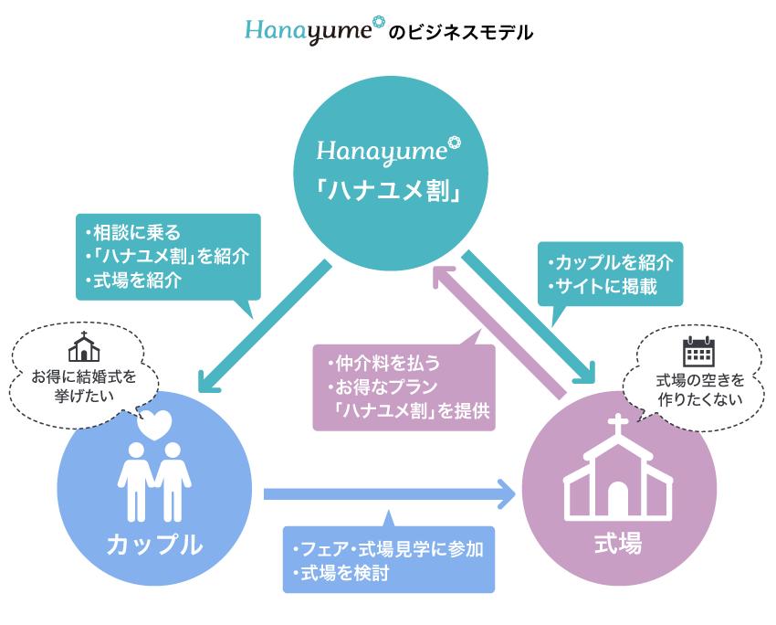 ハナユメのビジネスモデル