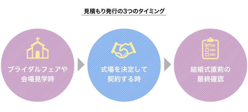 見積もりが発行される3つのタイミング