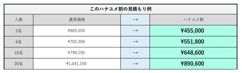 ハナユメ割が使える式場には「特典見積もり一覧」が表示される