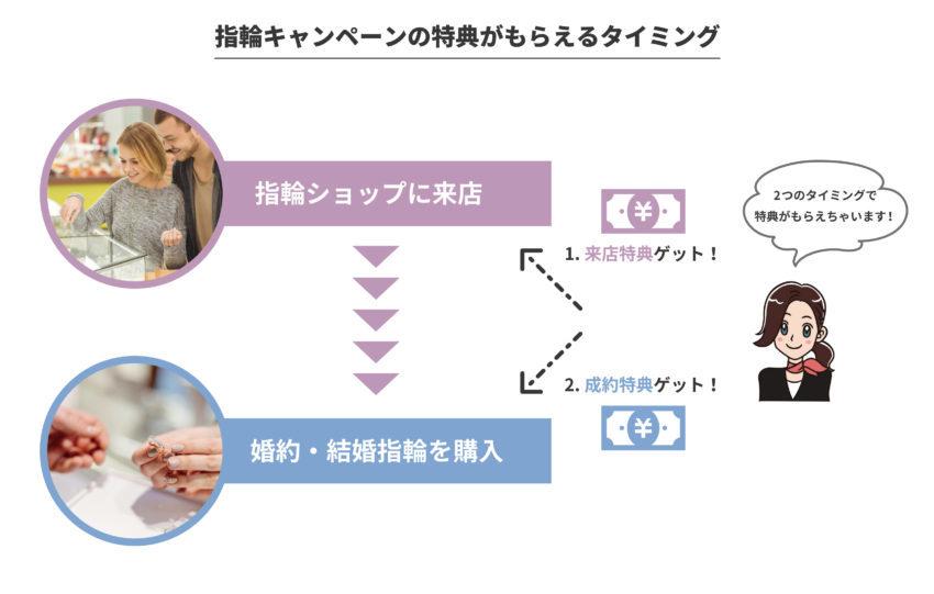 指輪キャンペーンの特典2タイプ