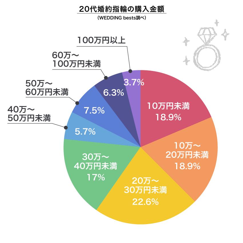 20代婚約指輪の購入金額(WEDDING bests調べ)